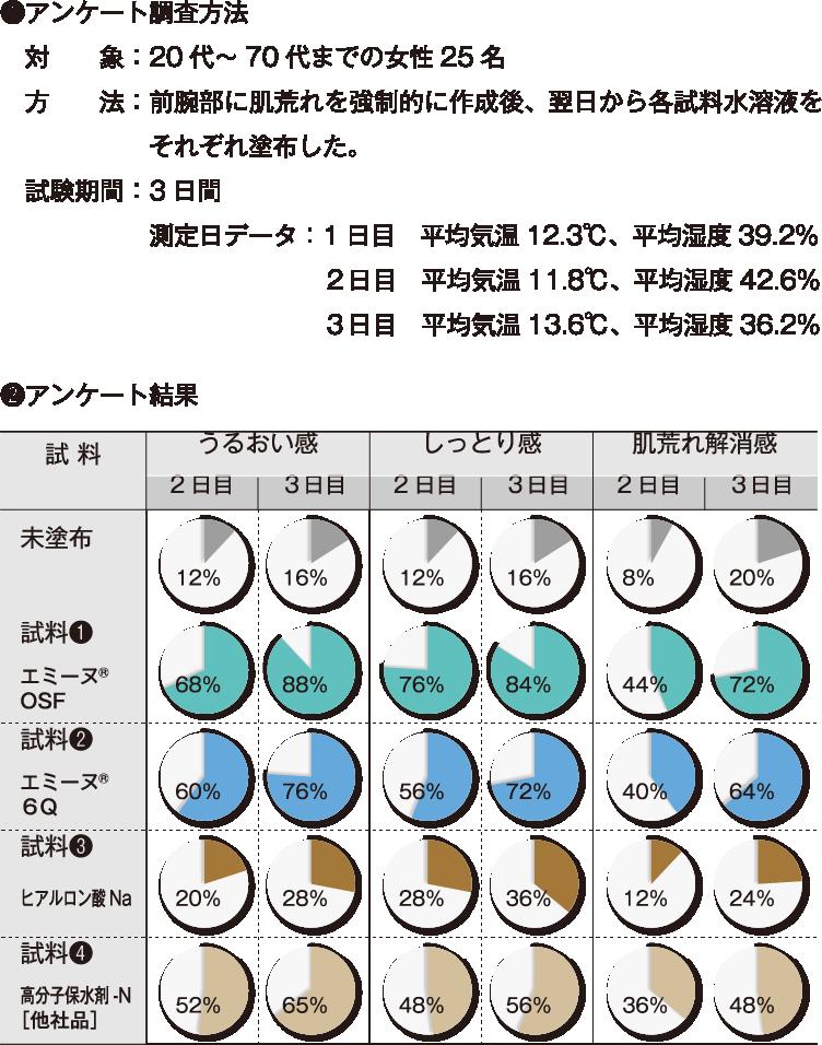 試験結果(図)