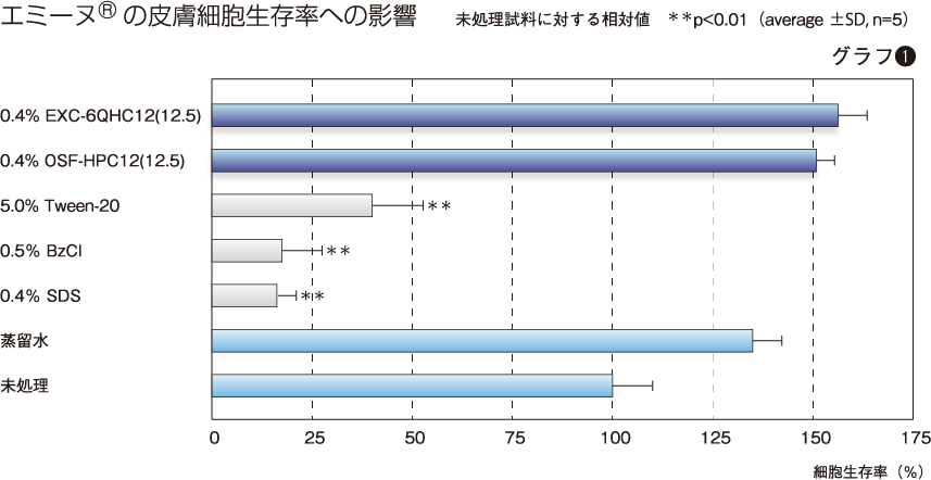 エミーヌ®の皮膚細胞生存率への影響(グラフ 1)