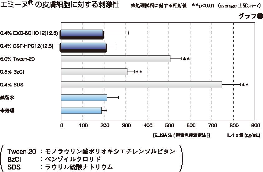 エミーヌ®の皮膚細胞に対する刺激性(グラフ2)